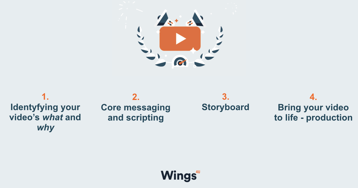 4 steps of video production