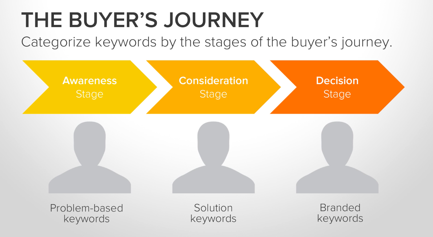 buyers journey stages by Hubspot