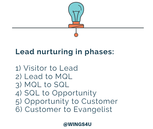 lead nurturing in phases.png