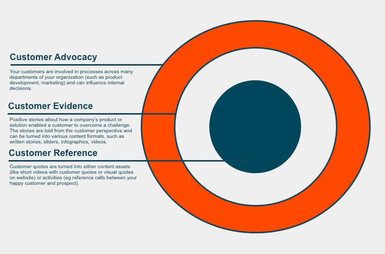 Customer Advocacy Customer Evidence Customer Reference