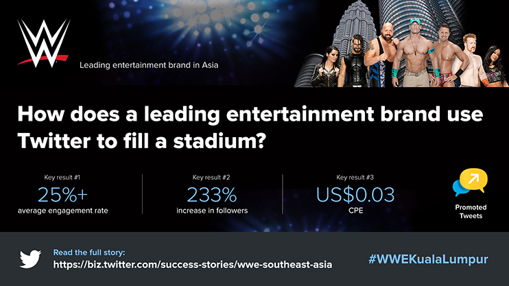 WWE - Twitter infographic by Wings4U B2B marketing