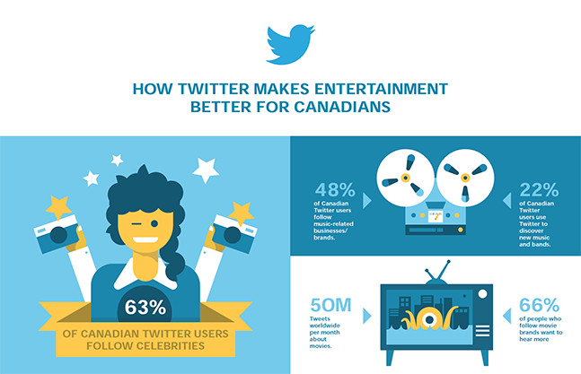 Twitter infographic by Wings4U B2B marketing